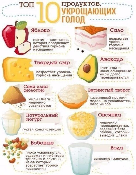 правильное сбалансированное питание для снижения веса меню